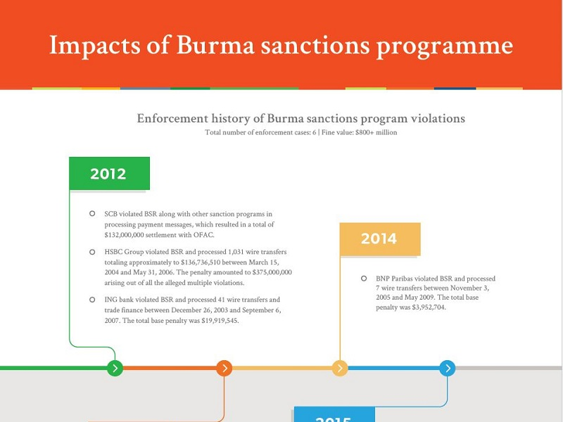 Impacts of Burma sanctions programme