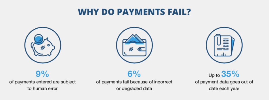 Why do Payments Fail?